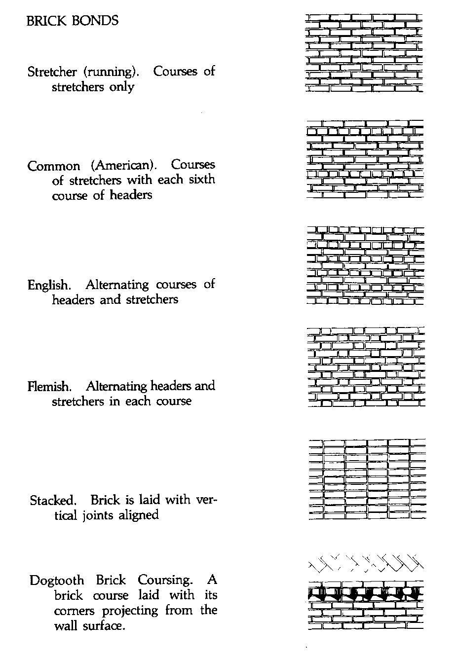 Brick Coursing Layout Types Brick Bonds Interior Design History Types Of Bricks