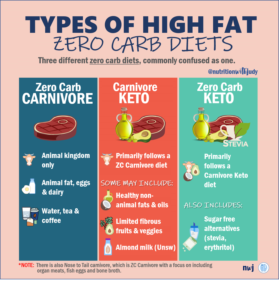 The Nutritionist S Guide To The Carnivore Diet A Beginner S Guide Zero Carb Diet Diet Keto Diet Plan