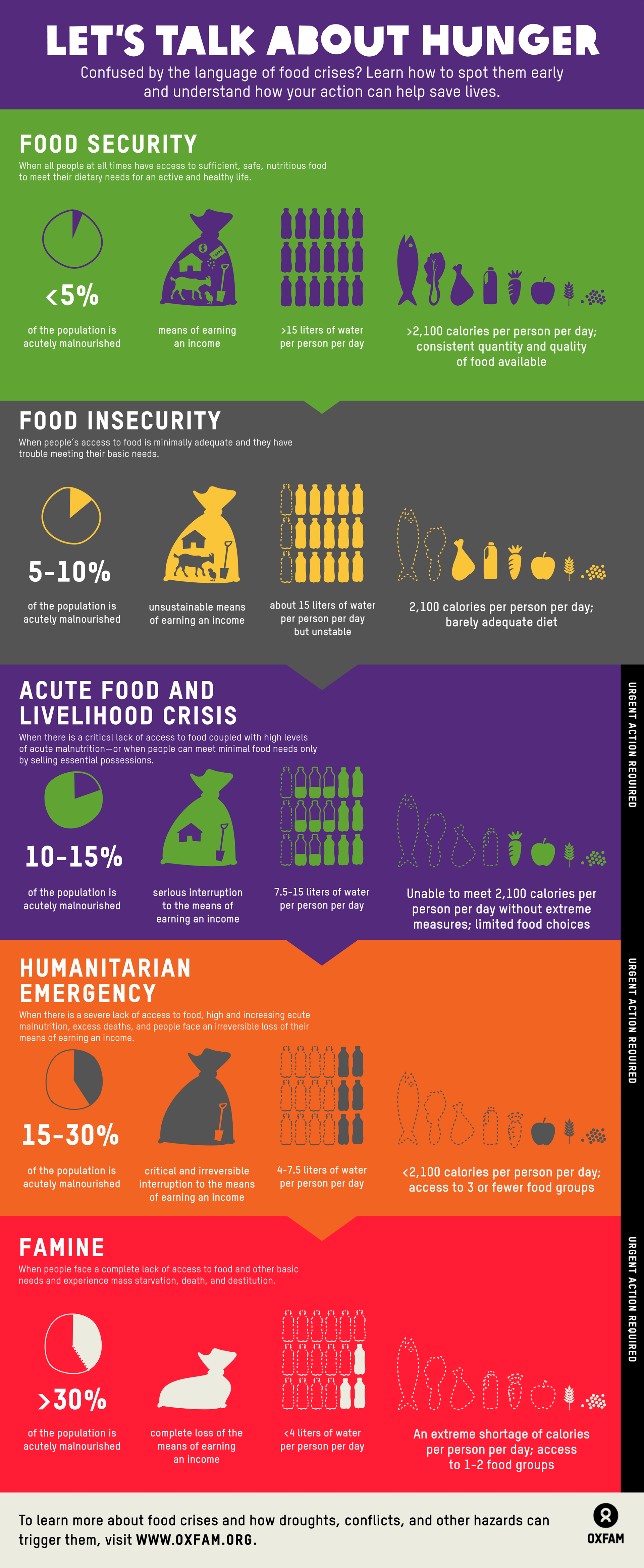 Ever Wonder What Word Like Food Insecurity Actually Mean Thi Infographic Can Help The Vocabulary Of Hunger C Security World Essay On