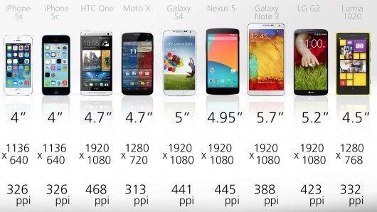 Smartphone Size Comparison – Smartphone Image Idea