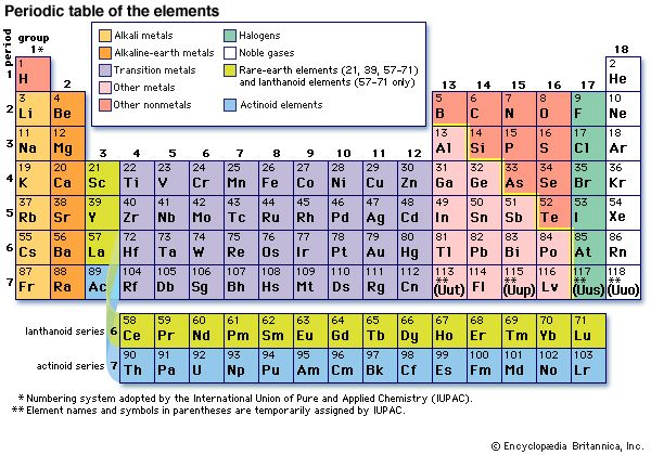 Carbon group element periodic table and chemistry modern version of the periodic table of the elements urtaz Image collections