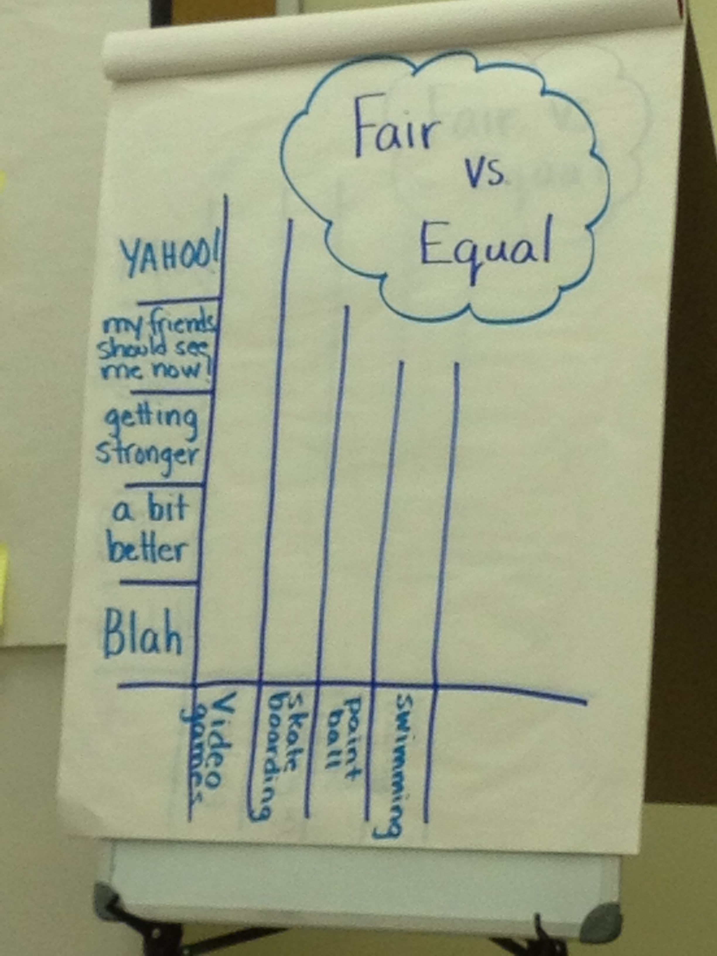 Fair Vs Equal To Help Students Understand That Everyone