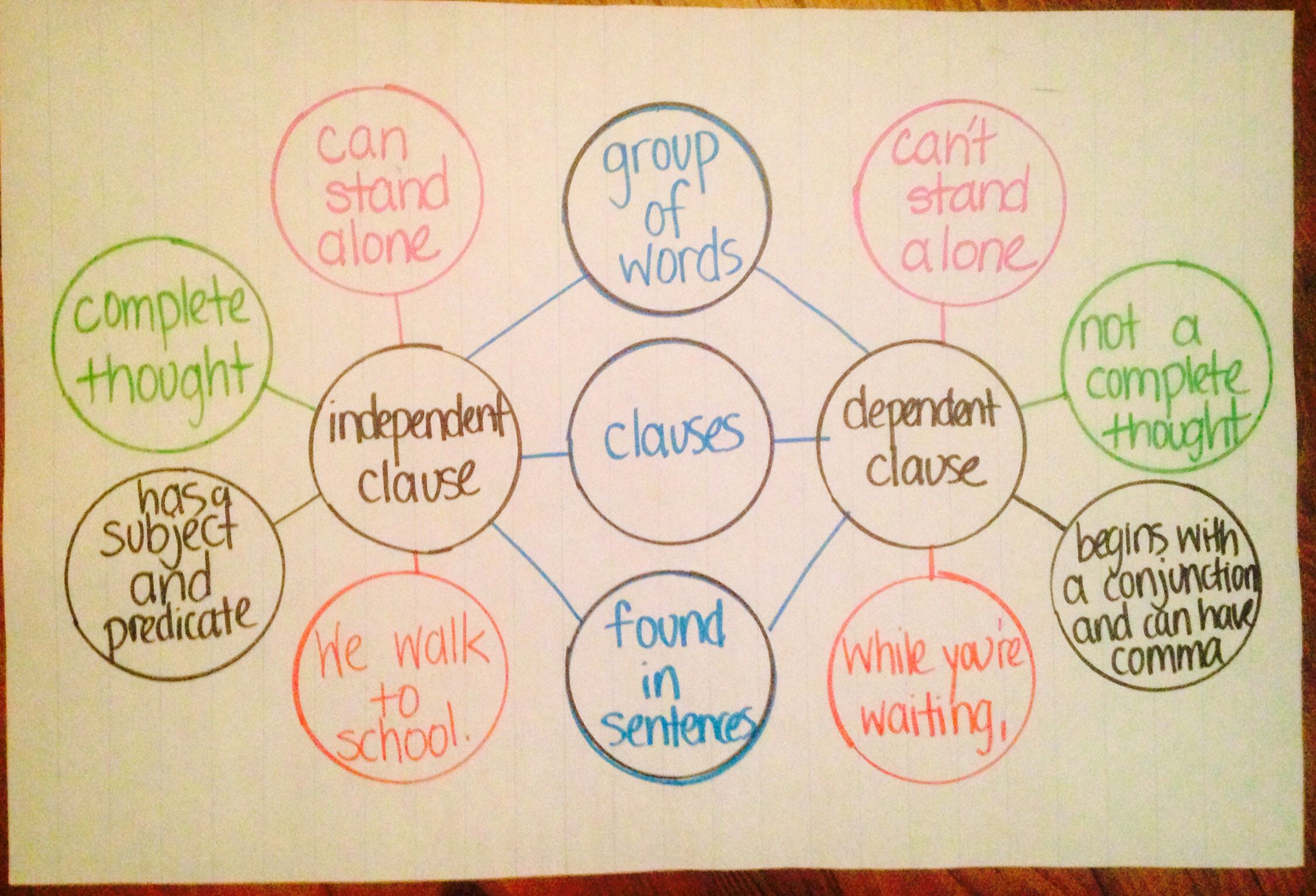 Comparing And Contrasting Independent And Dependent Clause