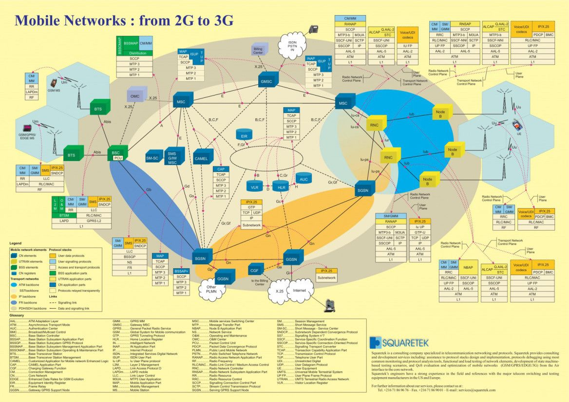 3g Network Architecture Diagram Ford 4000 Tractor Starter Wiring Online Gprs 2g Umts Lte 4g Mobile Ims