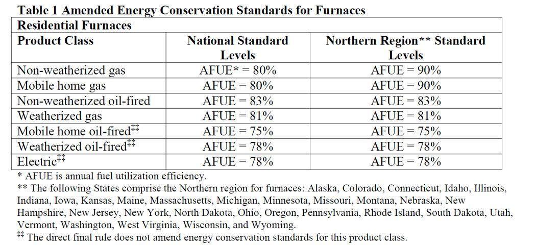 Gas Furnace AFUE Definition 1 Best Gas Furnace