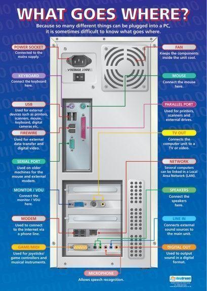 Was geht wohin? Poster Geek Culture Pinterest Com - von unserem ICT-Computer-Pos ... #geekculture