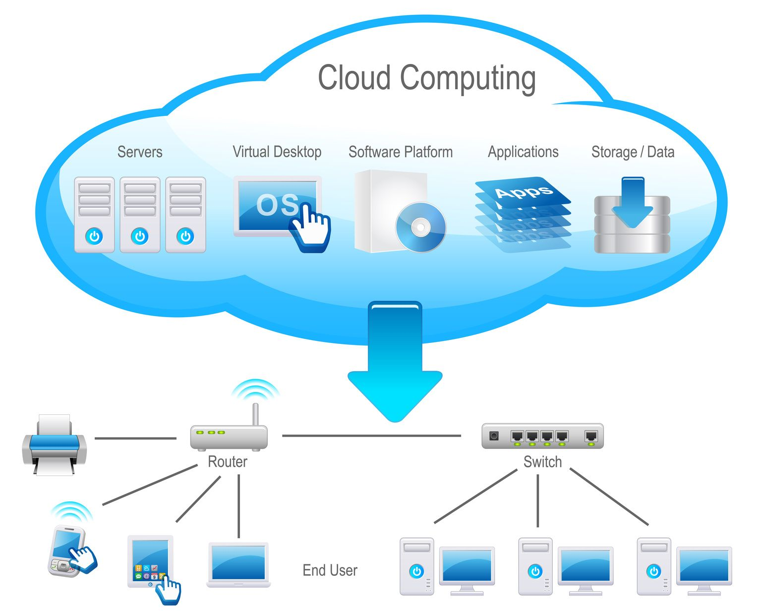 Benefits And Challenges Of Virtualization In The Cloud Cloud Computing Cloud Computing Services Cloud Infrastructure