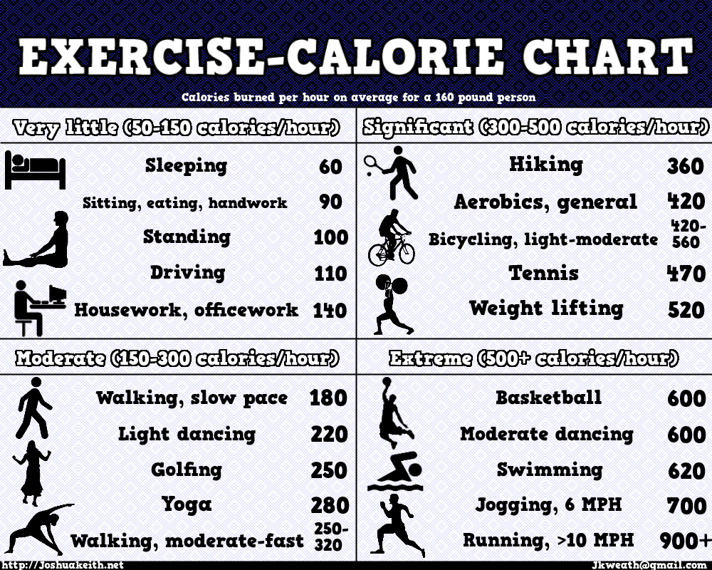 Image result for exercise and calorie burn chart
