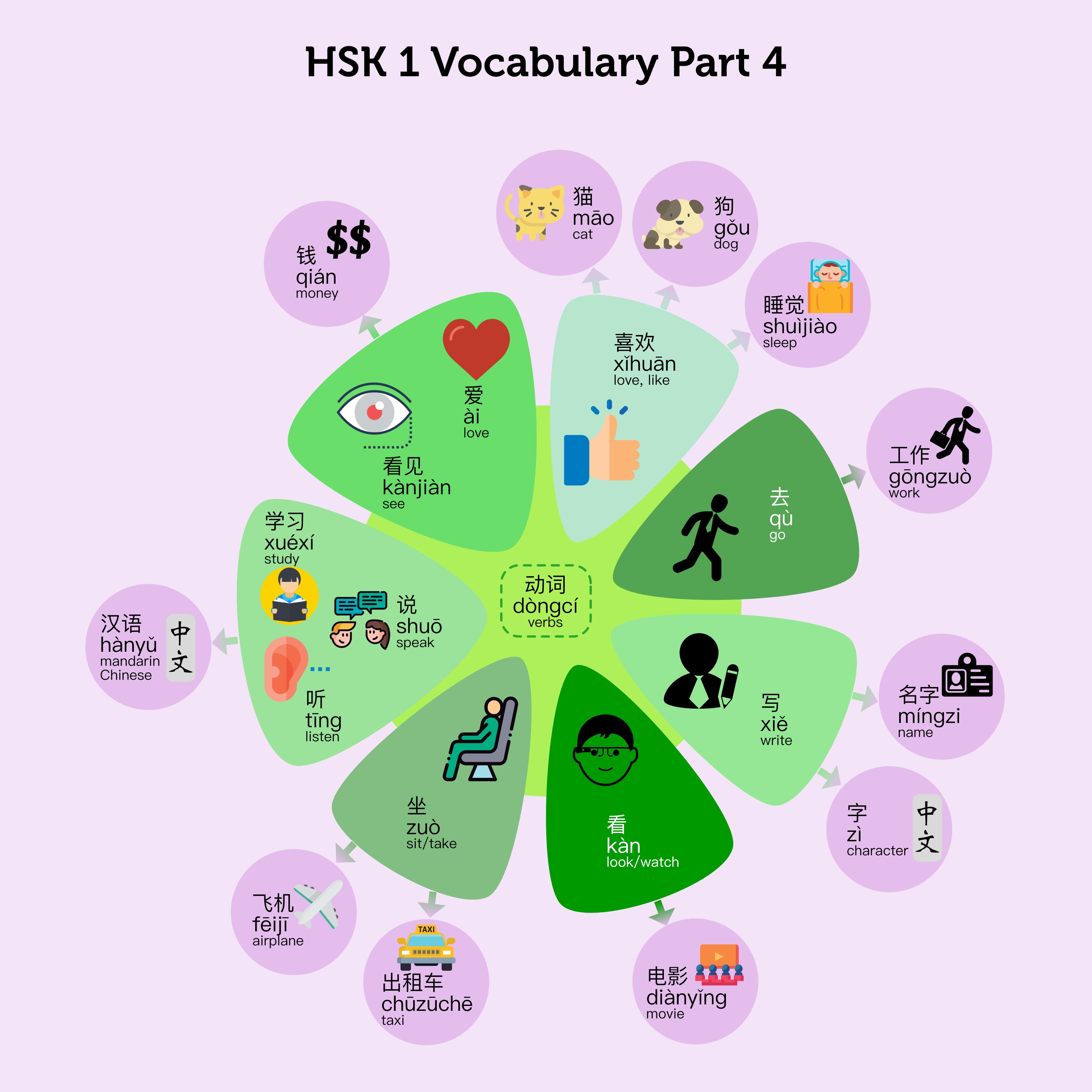Hsk 1 Vocabulary Part 4 List Infographic Worksheets In