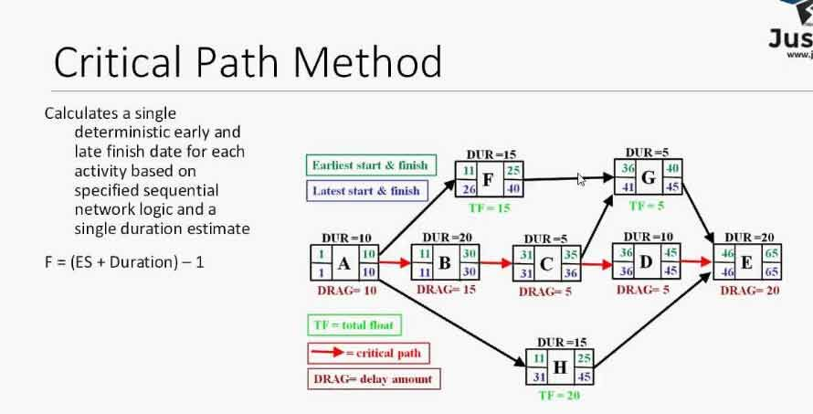 Image Result For Critical Path Method Chart  With Images