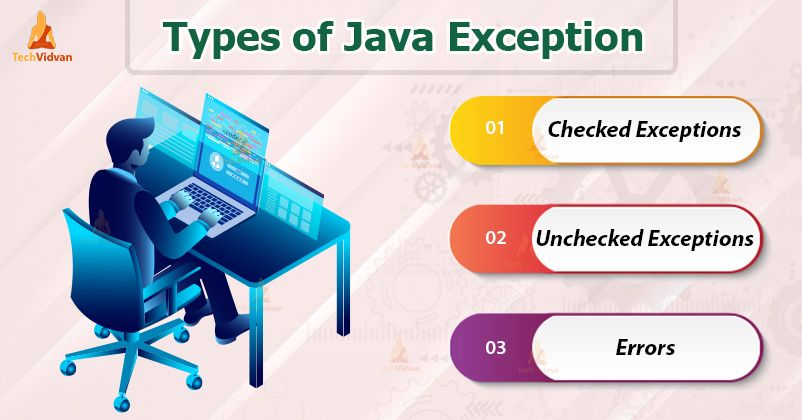 Pin On Java Tutorials Learn Java From Scratch