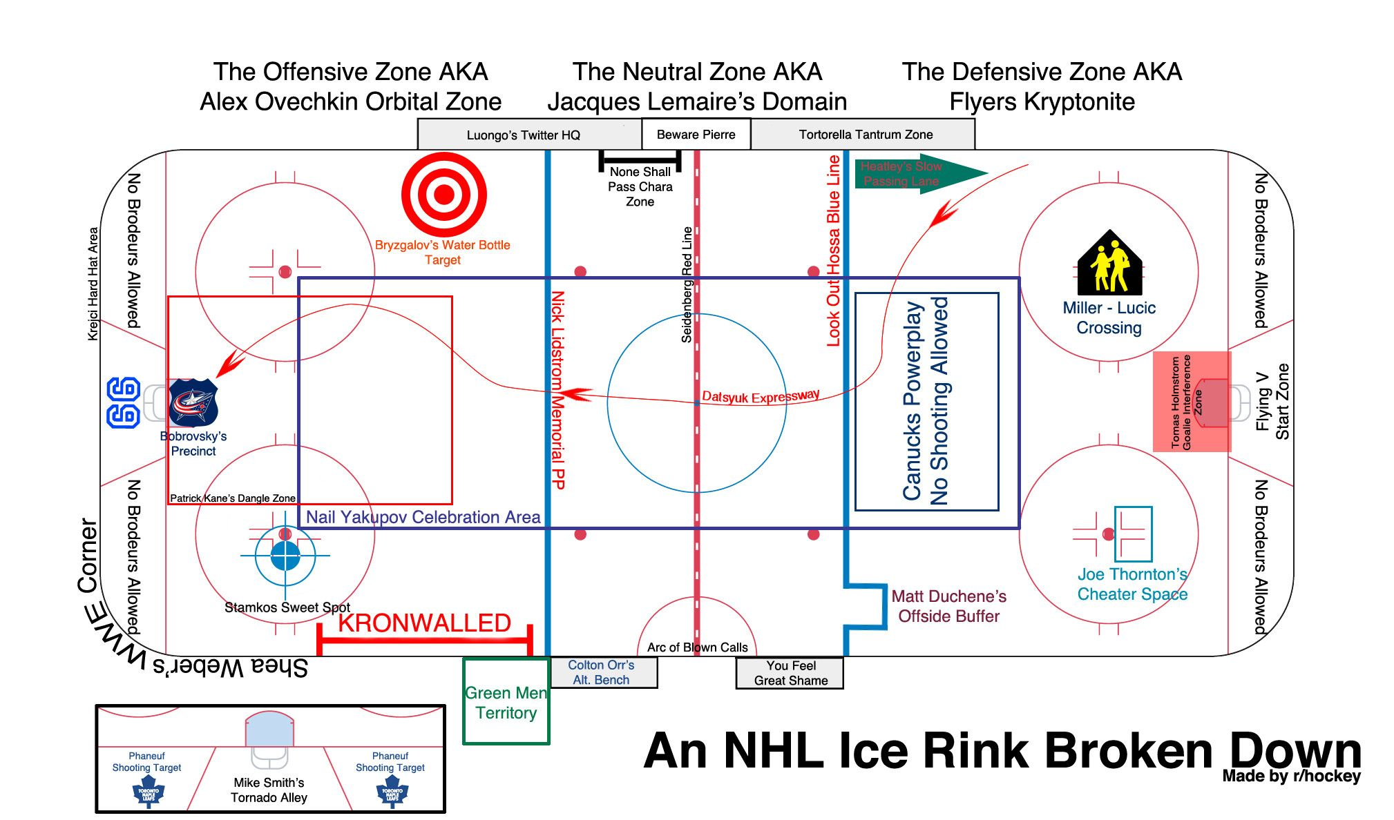 An Updated Guide To An Nhl Rink Presented By R Hockey This Is Hilarious I Love It 3 Hockey Nhl Hockey Hockey News