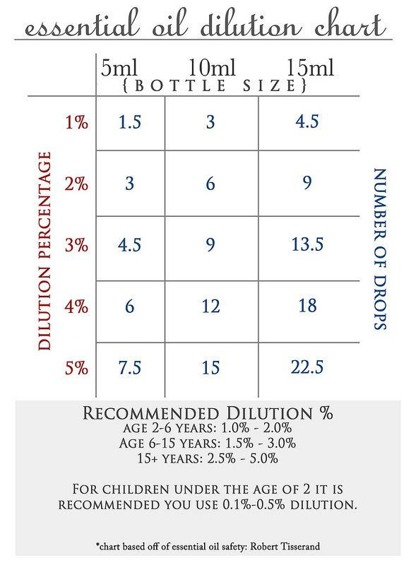 printable essential oil dilution chart for free also how to blend dilute oils health  wellness tips rh pinterest