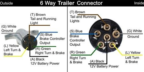 Trailer Wiring Diagrams Trailer light wiring, Trailer