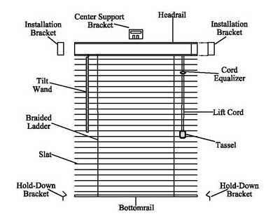 Parts Of Horizontal Blinds Inside Our Home Master