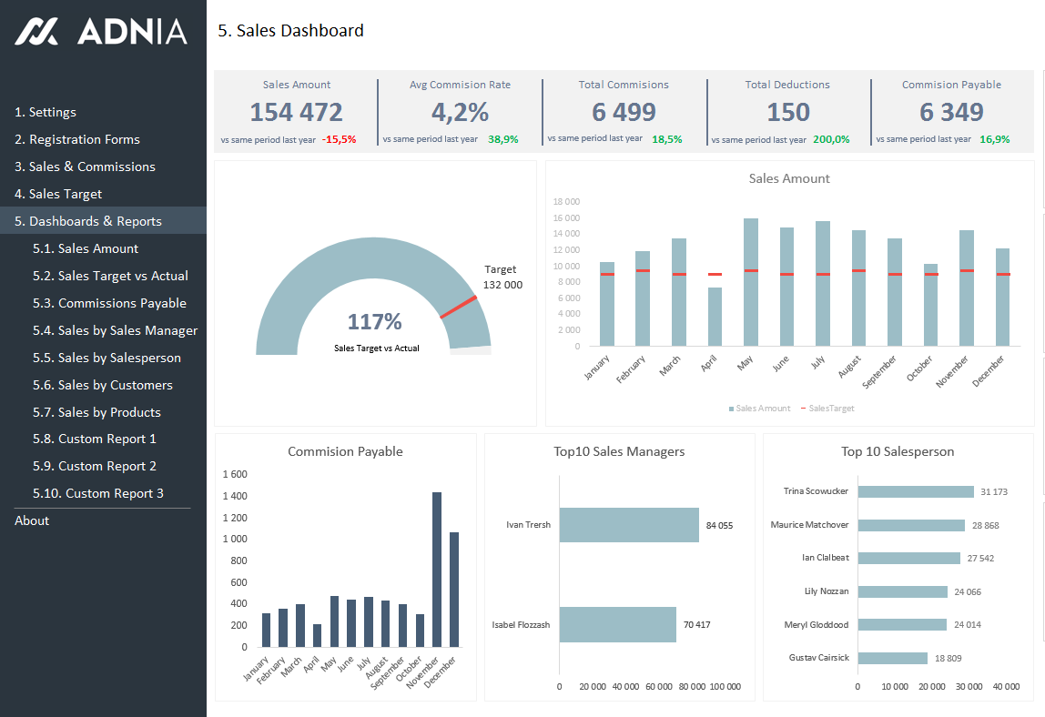 Sales KPI and Commission Tracker Template | dashboard | Pinterest ...