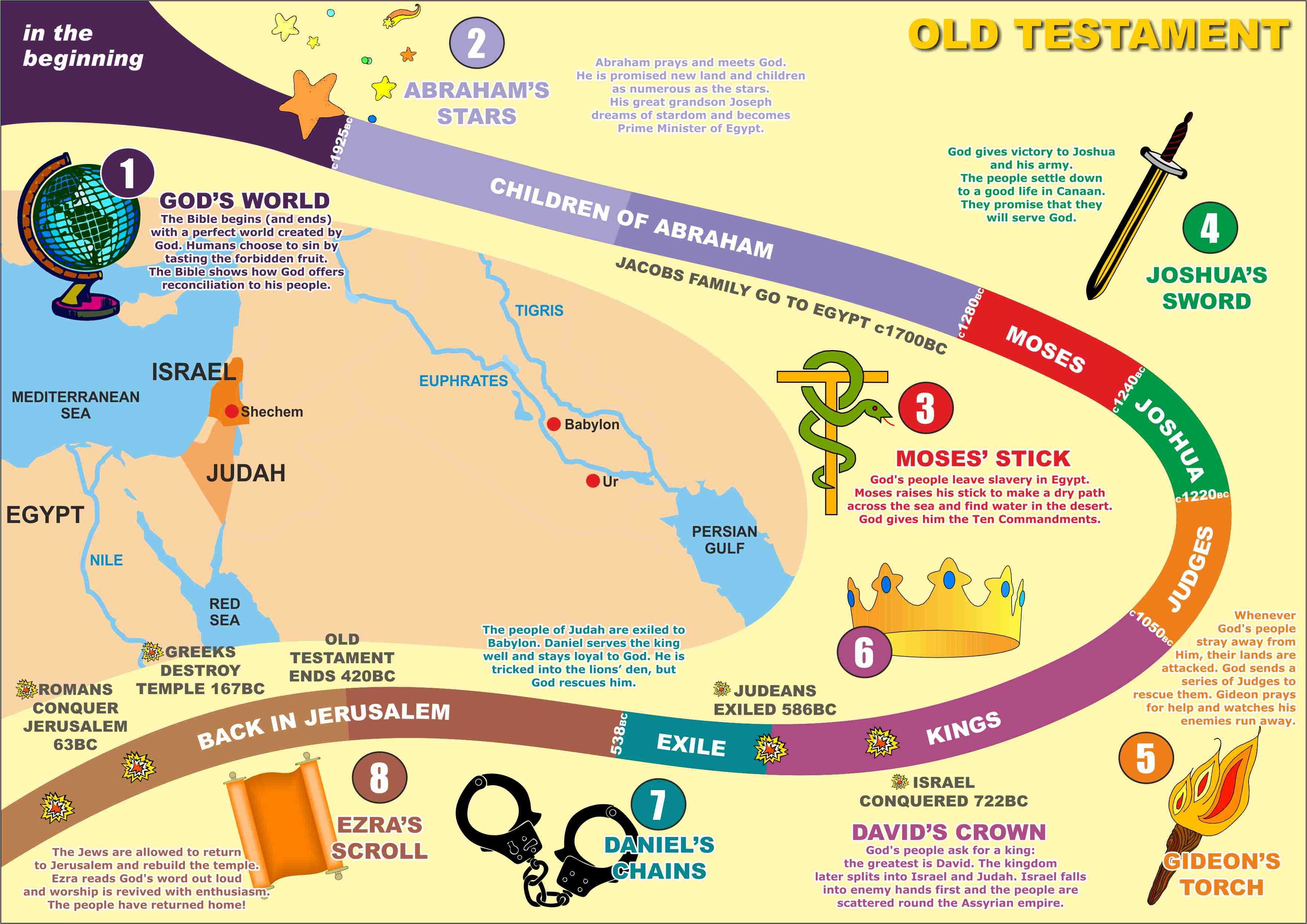 Bible Need To Know Old Testament Timeline