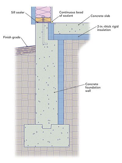 Insulating A Slab On Grade Fine Homebuilding Article