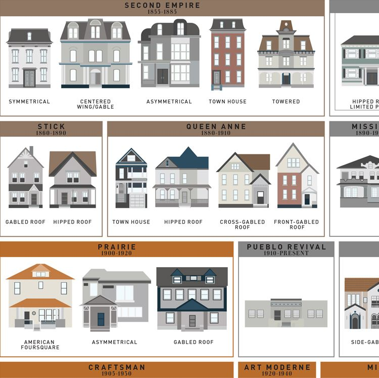 An Art Print by Pop Chart Lab Featuring 121 American House Styles