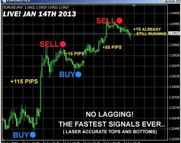 Super Fast Forex Indicator New2013