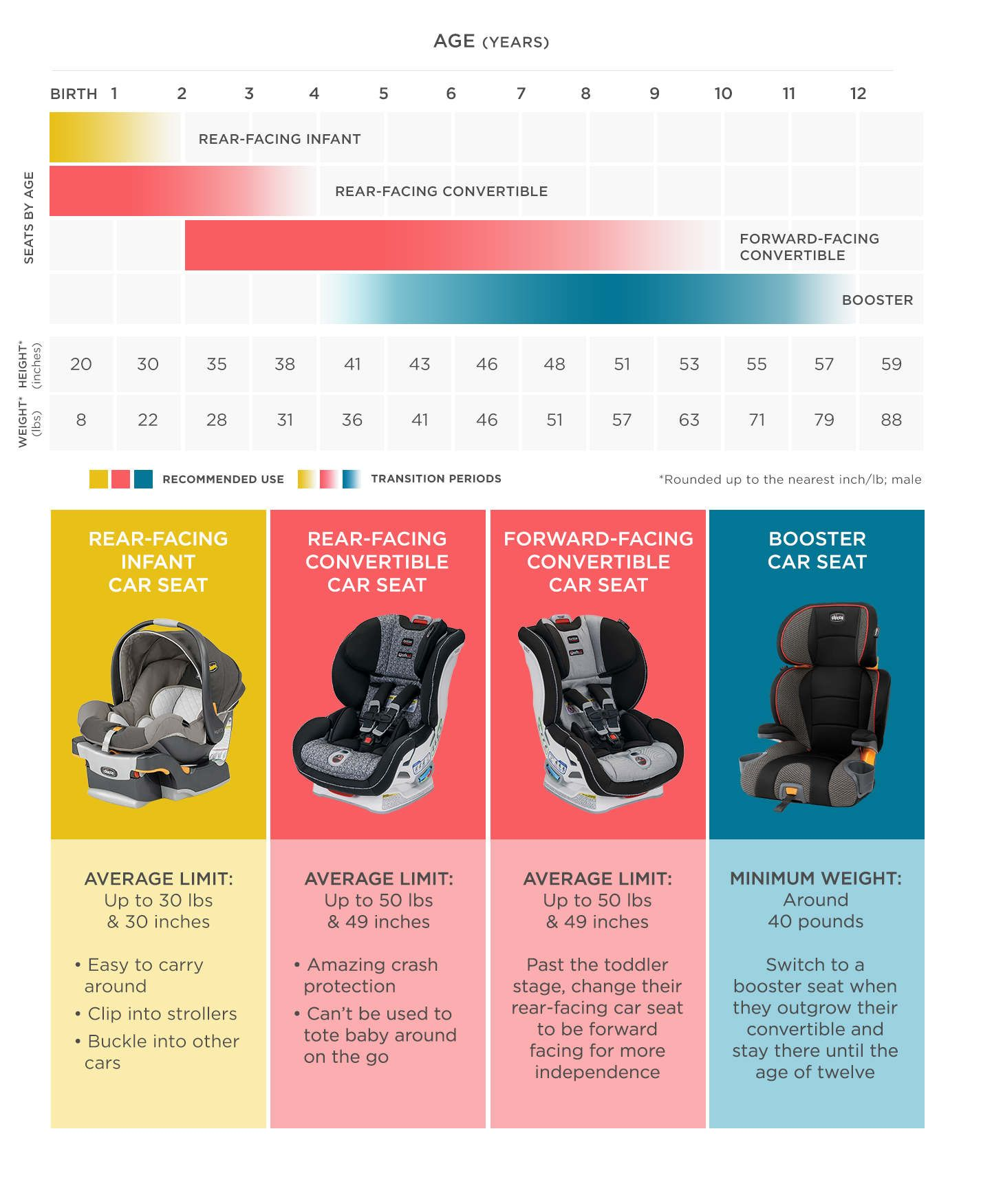 How to Choose the Safest Car Seat Baby car seats, Car