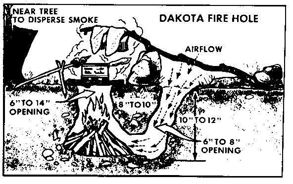 Dakota Fire Pit Jpg With Images Dakota Fire Hole Dakota Fire