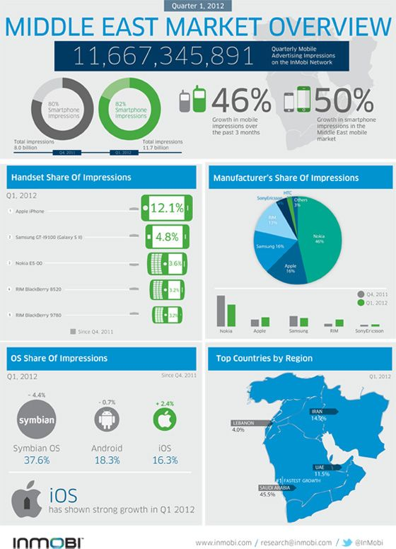Middle East Market Overview Of Mobile Users Mena Infographic