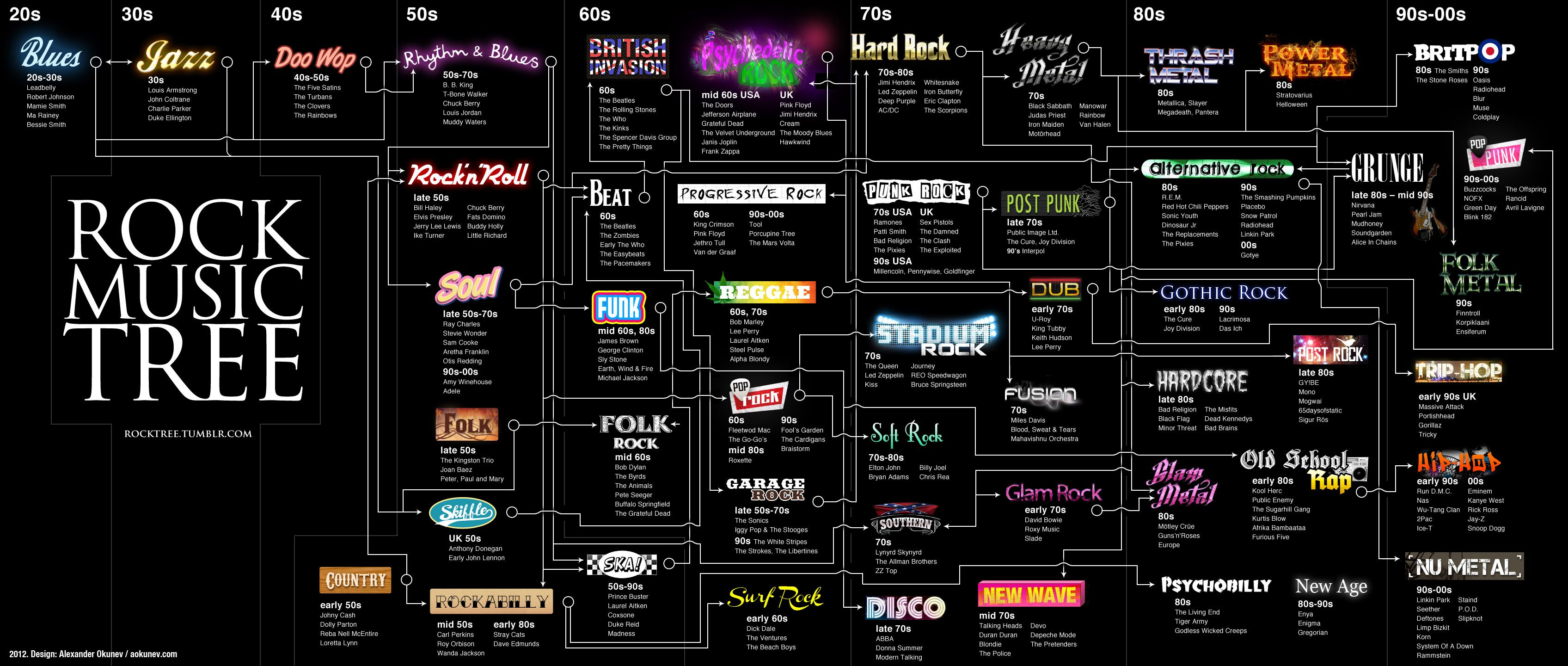 Punk family tree - Rate Your Music