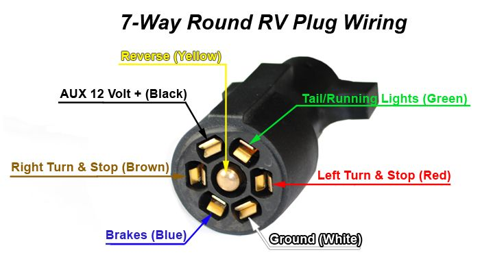 7 Way Trailer \u0026 Rv Cords By Jammy Inc Jammy Inc Lighting 7 Wire Diagram Curt 7 Way Rv Blade Wiring Diagram