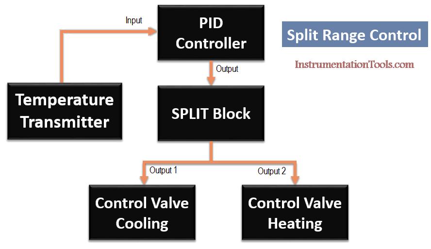 Split Range Control using PID Controller | fred | Ladder logic, Pid