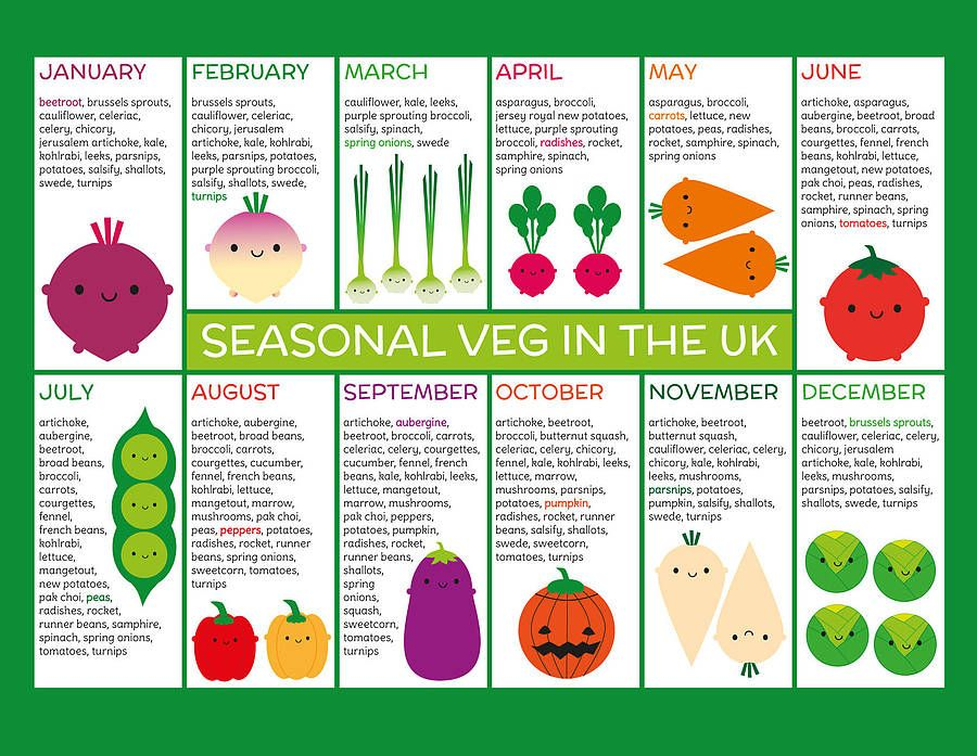 British Seasonal Food Chart - Highlights Vegetables, Salad, Fruit
