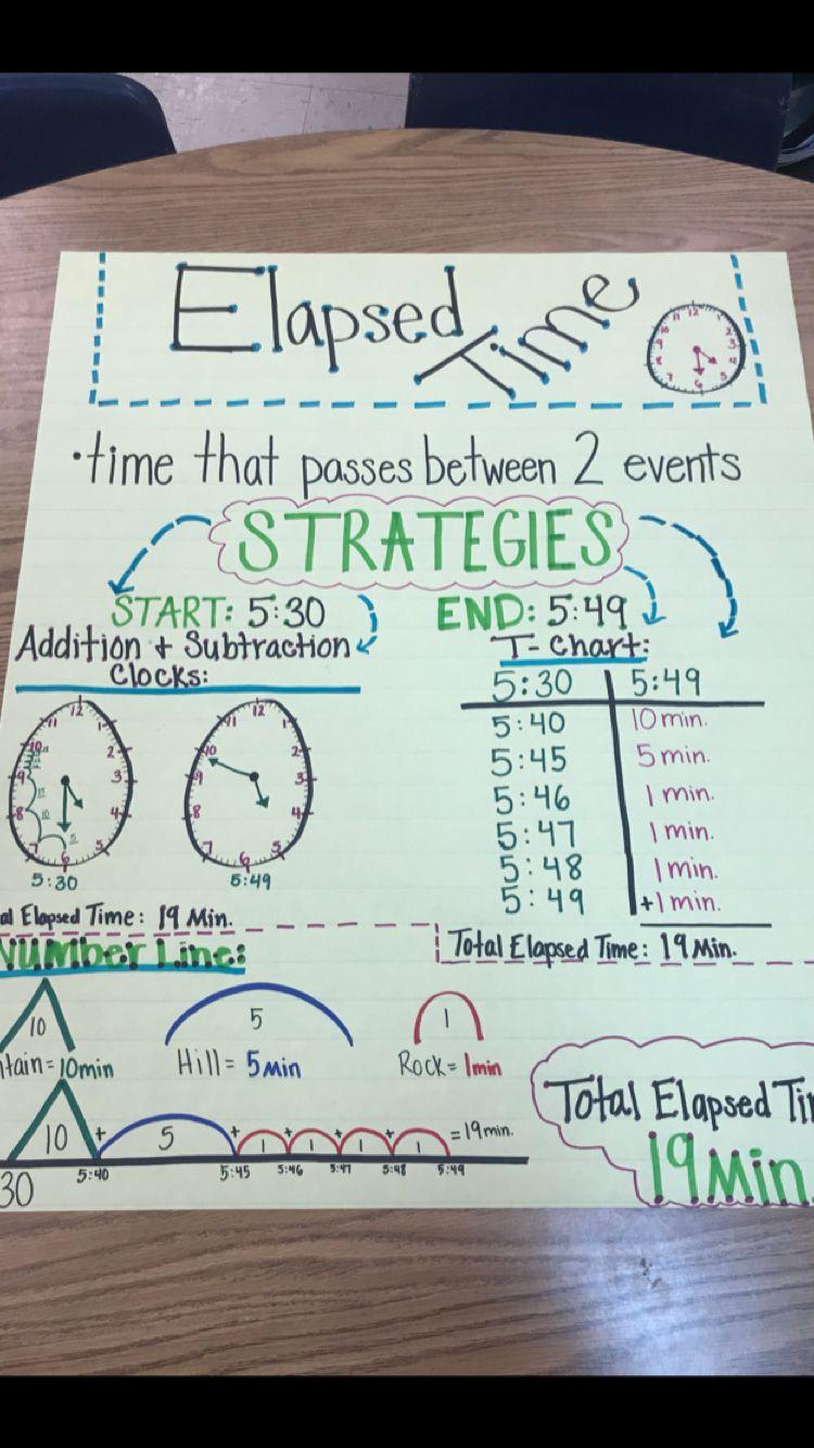 Elapsed Time- 3rd Grade   Elementary math classroom [ 1334 x 750 Pixel ]