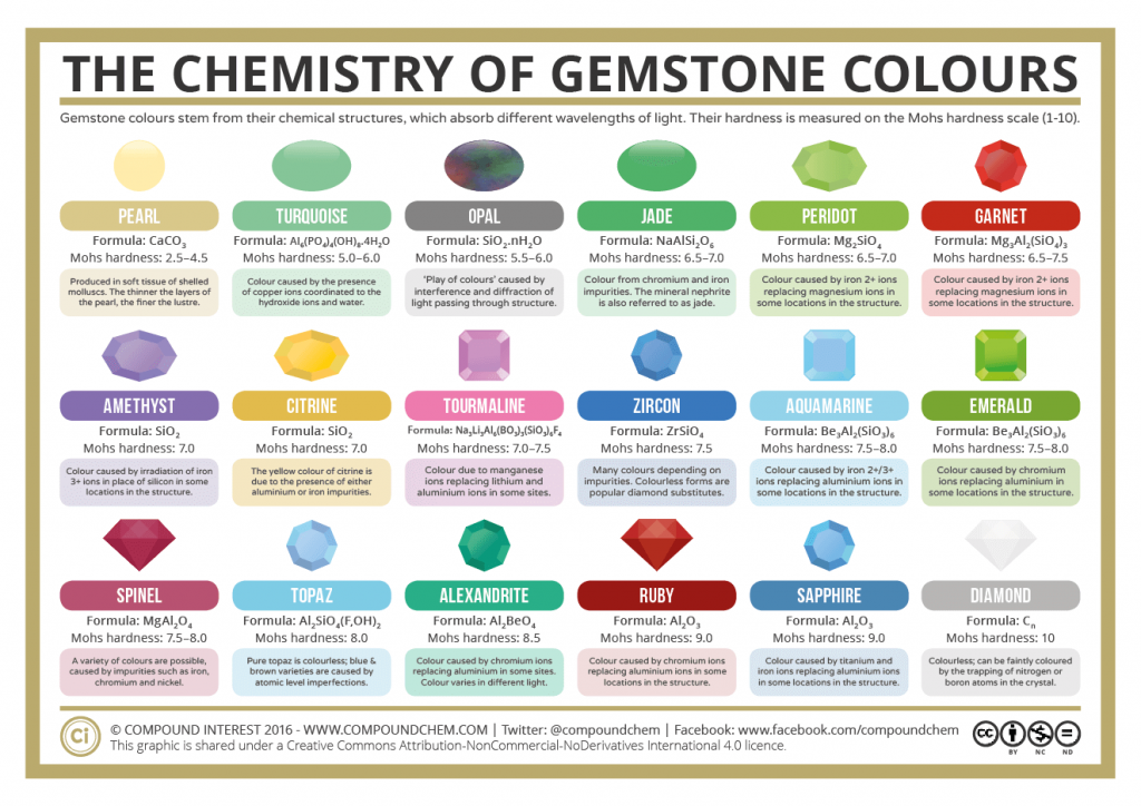 The Chemistry Of Gemstone Colours 2016 Teacher S Pet