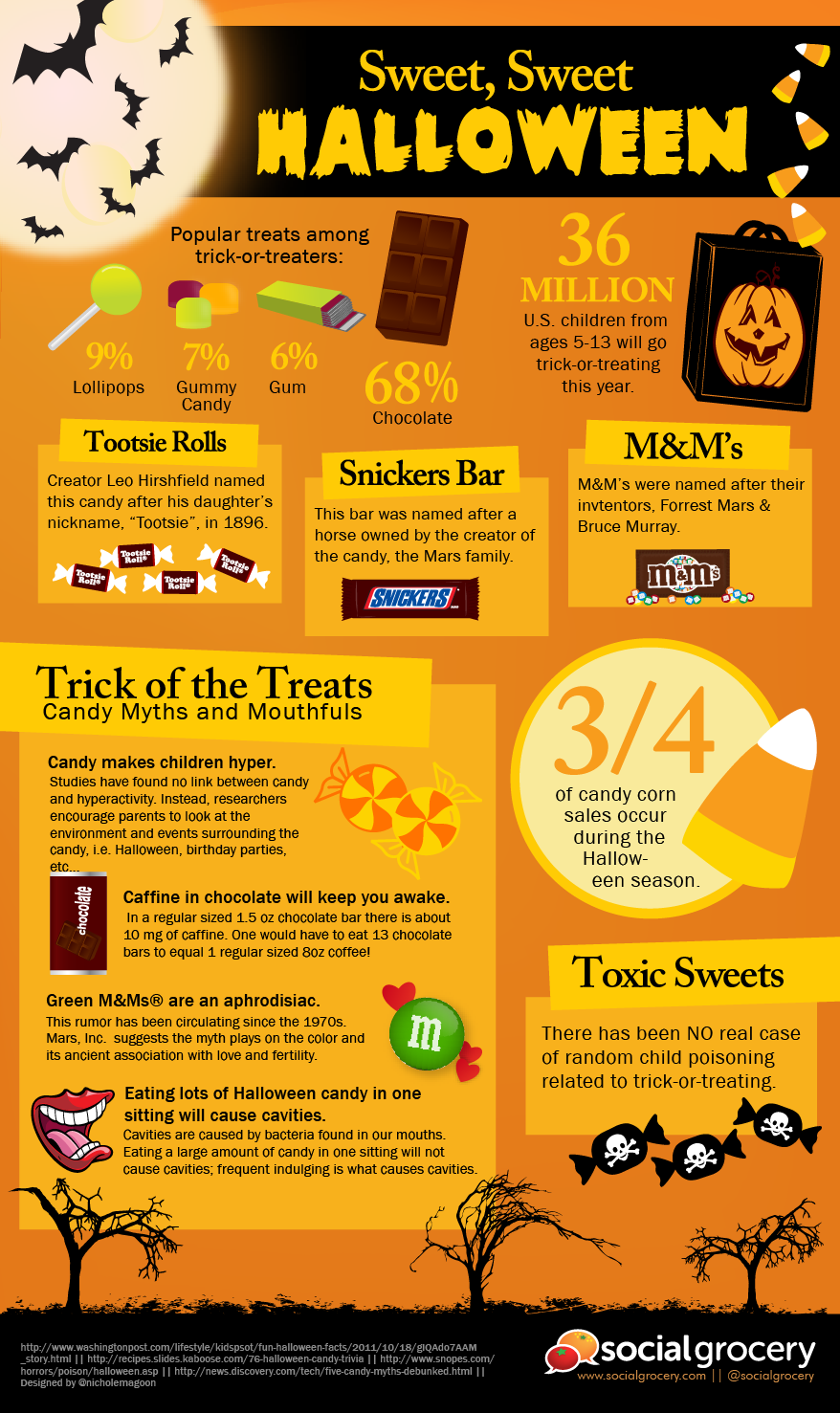 Move over skeletons, ghosts, and ghouls–we all know what Halloween is REALLY about–candy! We love it all, Tootsie Rolls, Snickers, M& Ms, chocolate, gummies, gum, all of it! #infographic