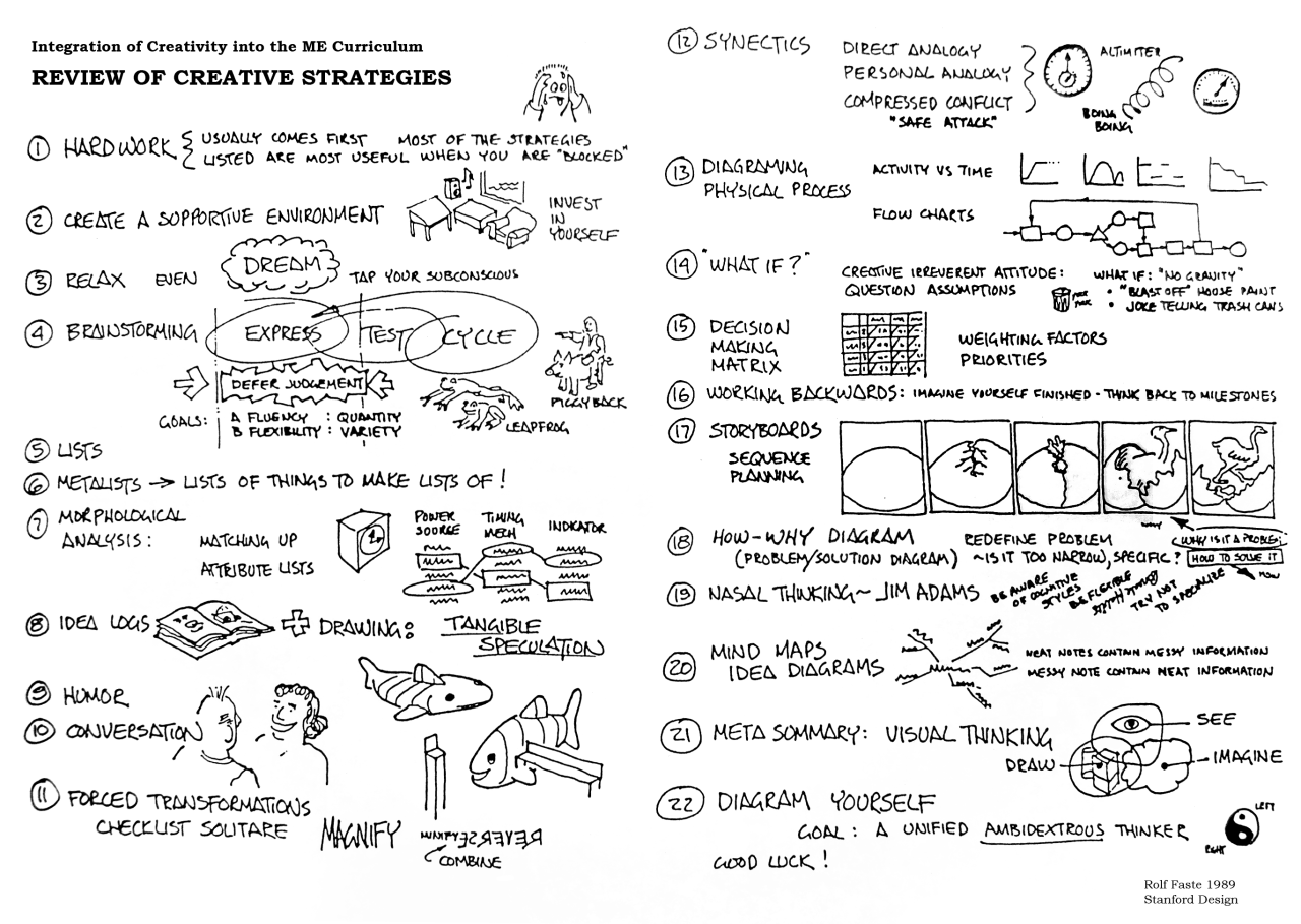Rolf Faste Review Of Creative Strategies A Method For
