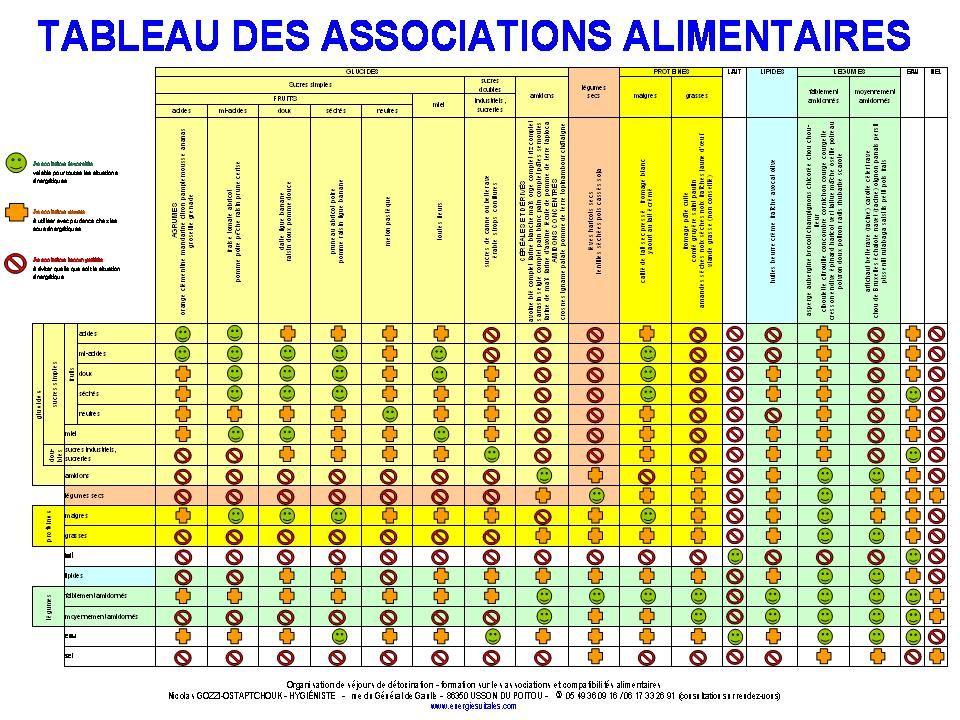 Populaire Tableau des associations et compatibilités alimentaires  UB69