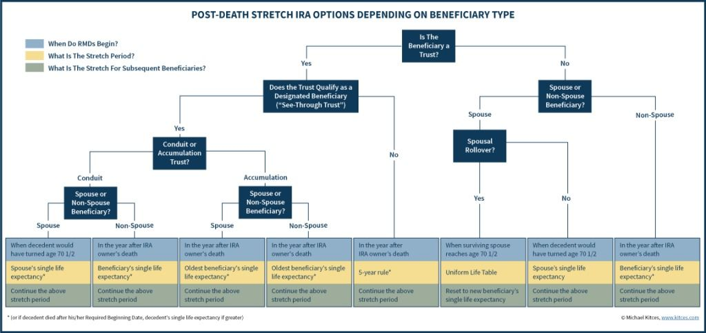 Post death stretch ira distribution options depending on beneficiary type also getting treatment with an   trust wmm pinterest rh