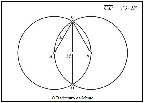 Esta é uma construção geométrica simples, utilizando apenas duas circunferências e um segmento de reta, que relaciona raízes quadradas do tipo √(3R^2).
