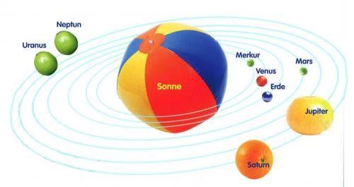Kostenlose Sonnensystem als Modell nachbasteln zum Basteln | schule ...