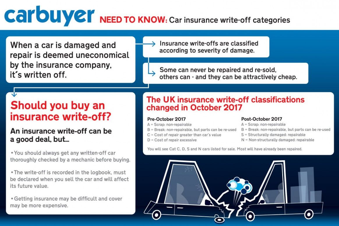 Pin By Yoedee Ali On Soul Insurances Car Insurance Learn To