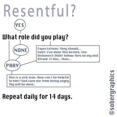Resentment 10th Step Info graphic www.hawaiiislandrecovery.com ...
