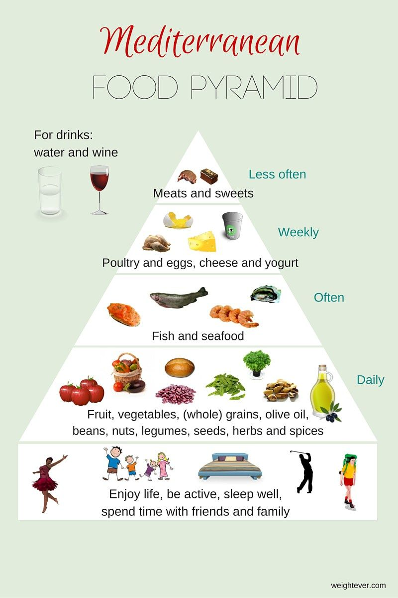 Critical image intended for mediterranean diet pyramid printable