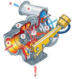 http://www.apt-turbo.com/ (1)  The turbine wheel  (2)  The turbine housing (3)  Exhaust gas  (4)  Exhaust outlet area (5)  The compressor wheel  (6)  The compressor housing (7)  Forged steel shaft  (8)  Compressed air