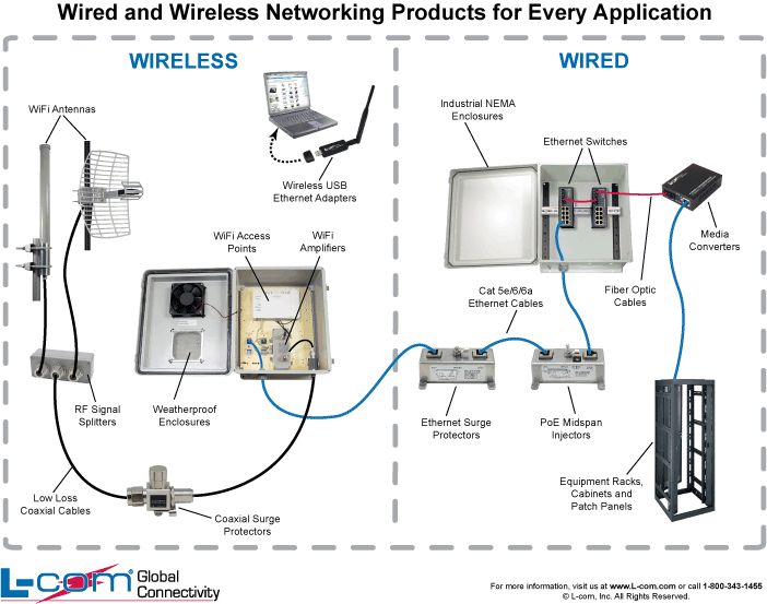 [WQZT_9871]  Here's a helpful diagram showing how our Wired and Wireless Networking  products tie together! | La red | Wireless Network Wiring Diagram |  | Pinterest