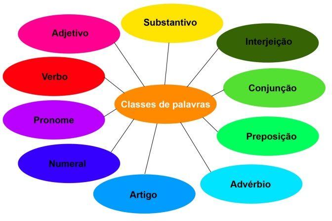 Confira um pouco sobre as classes gramaticais das palavras da língua portuguesa e suas características e peculiaridades.