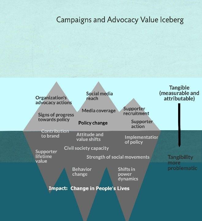 Week 48 The value iceberg Better Evaluation Program - program evaluation