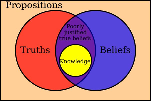 Epistemology Wikipedia The Free Encyclopedia Filosofia De La Ciencia Informatica