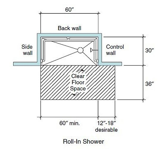 Roll In Shower Dimensions Adjusting Your Home Now For Future Accessible Living Needs