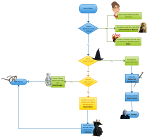 Workflow Diagram  Projects To Try    Flowchart And
