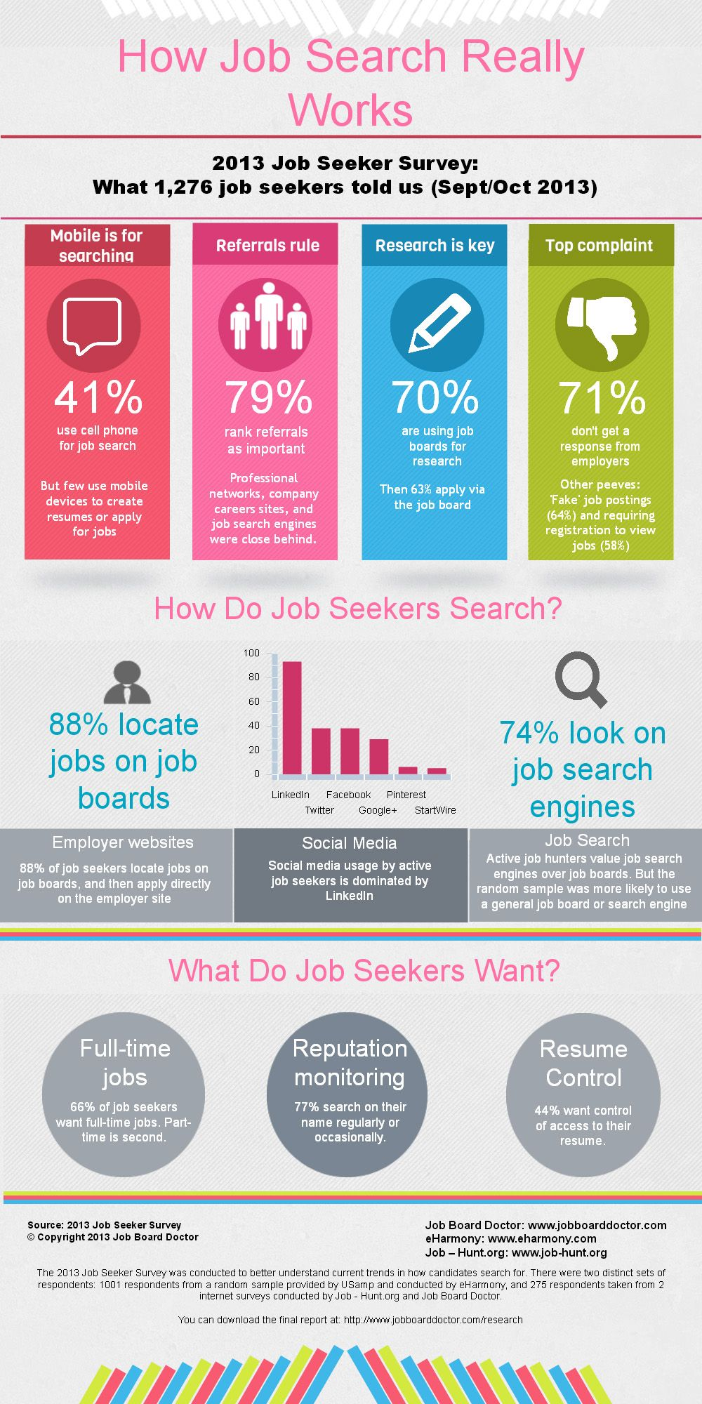 How Job Searching Really Works Graphic Of Survey Results Job Seeker Job Search Job